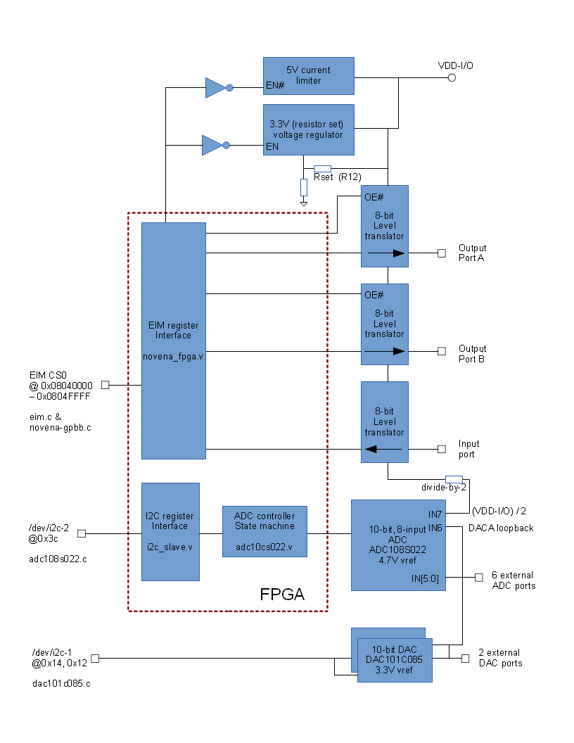 Gpbb User Guide Studio Kousagi Wiki Level 2 Block Diagram